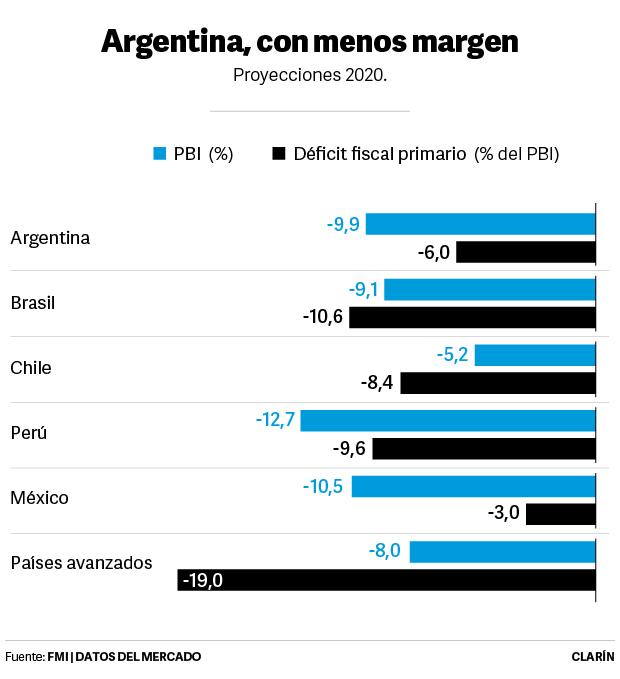 PBI-déficit fiscal primario
