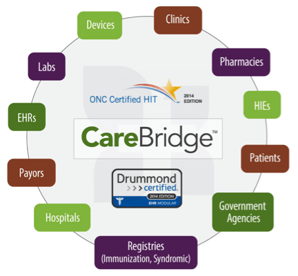 eMedApps CareBridge Interoperability Platform Diagram