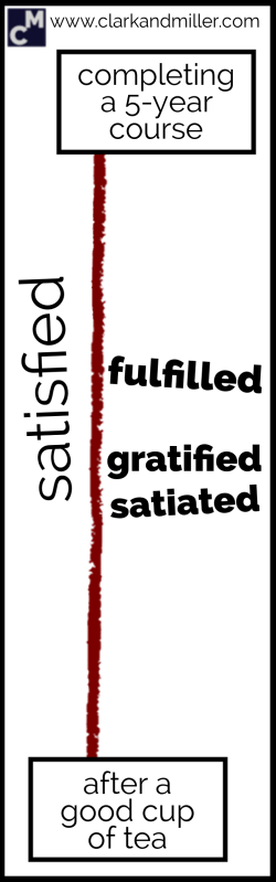 Words for satisfied: fulfilled, gratified, satiated