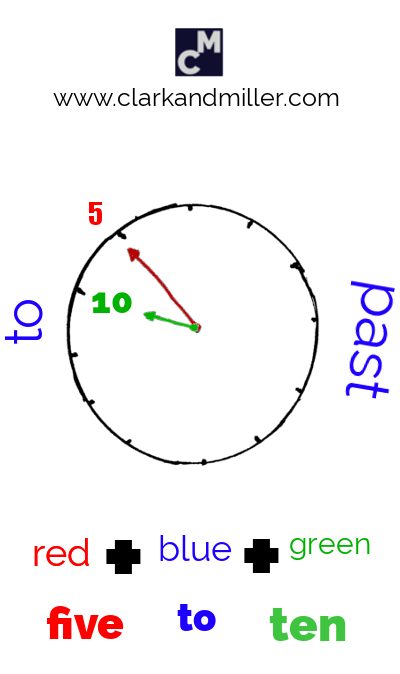 A clock face showing the order of words for telling the time (five to ten)