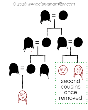 Family tree with second cousin once removed