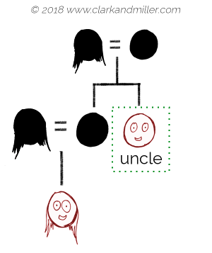 Family tree with uncle