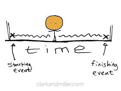 Continuous timeline
