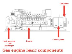 Gas engine basic ponents  Clarke Energy