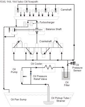Hints please  rebuilding 86 oil pressure relieve valve