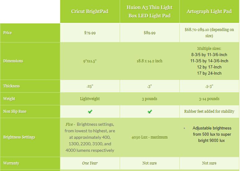 Light Pad Comparison Chart