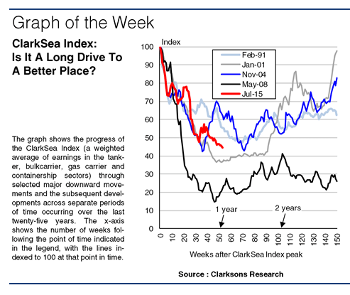 SIW1235 Graph of the Week
