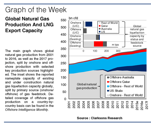 SIW1265:Global Natural Gas Production And LNG Export Capacity