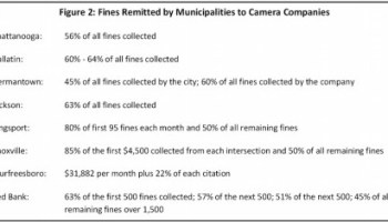 Knoxville dumps Redflex red light cameras - Clarksville, TN Online