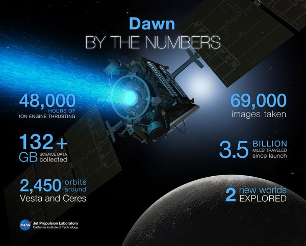 NASAs Dawn spacecraft finishes objectives at Dwarf Planet