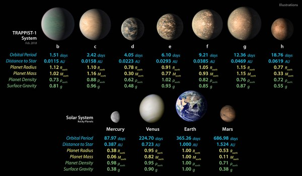 NASA releases new information on Earth Size Planets of ...