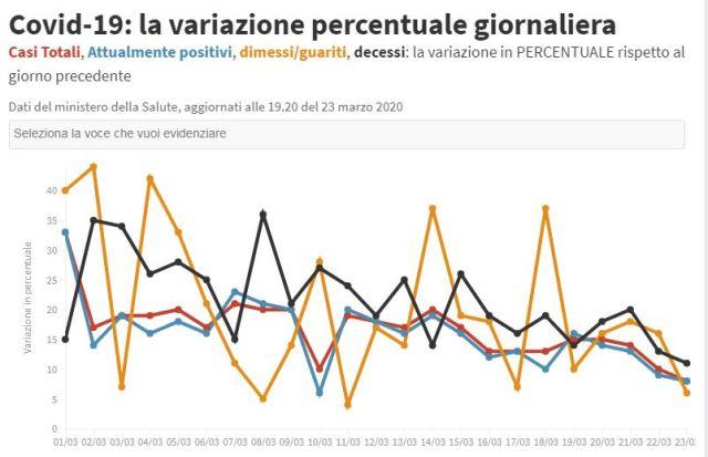 aggiornamenti coronavirus italia