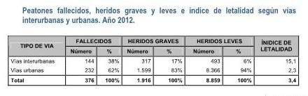 PRINCIPALES CIFRAS DE LA SINIESTRALIDAD VIAL DEL AÑO 2012