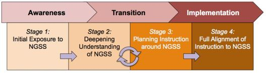 NGSS_Phases_Implementation