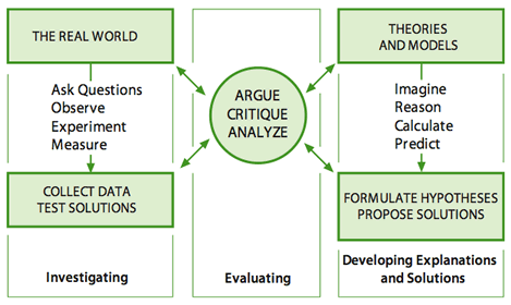 Science and Engineering Process Graphic from the Framework for K-12 Science Education, National Research Council http://www.nap.edu/catalog/13165/a-framework-for-k-12-science-education-practices-crosscutting-concepts