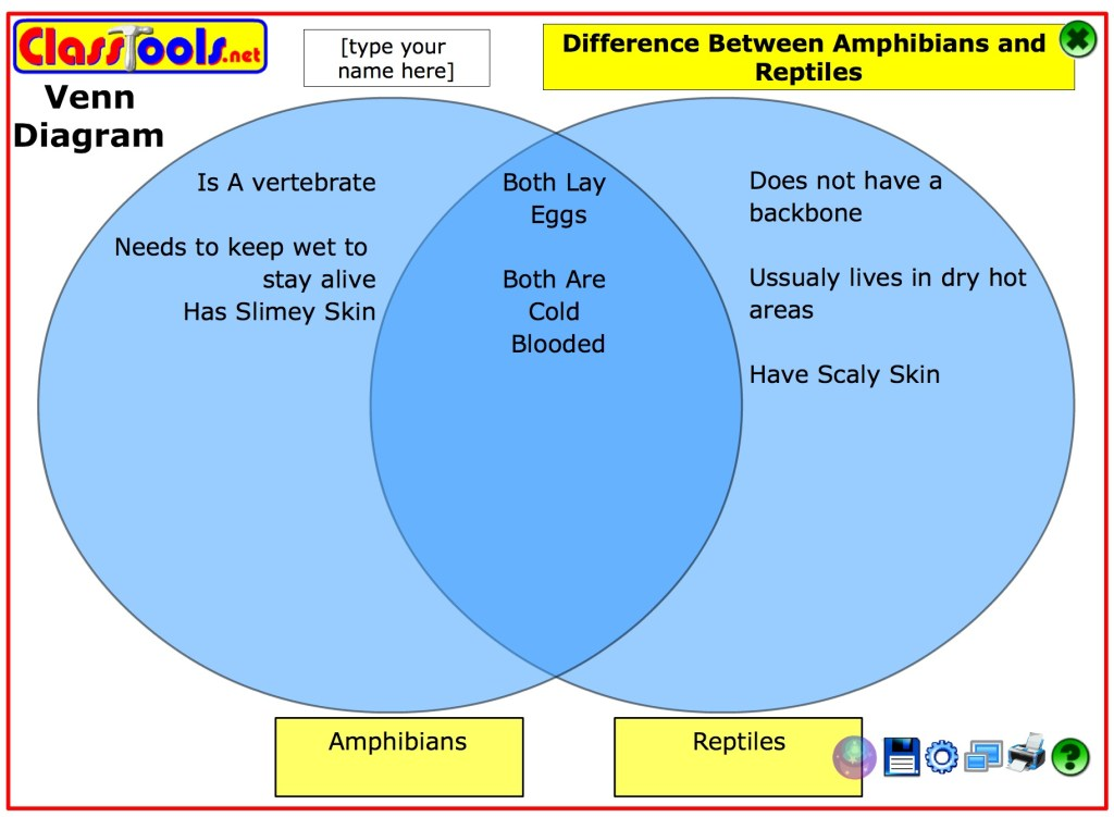 Venn Diagrams Compare And Contrast Two Three Factors Visually