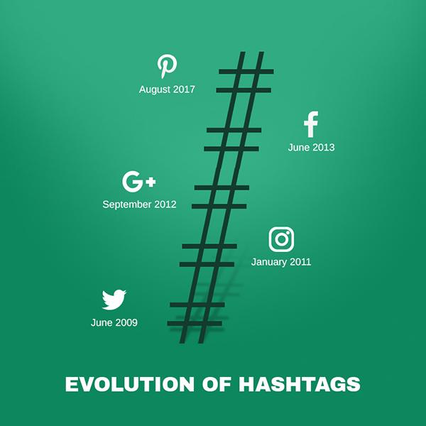 Social Media Marketing Evolution of Hashtag