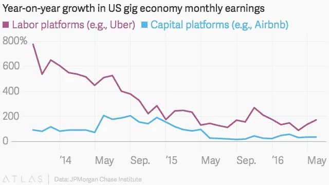 you growth in US gig economy monthly earnings