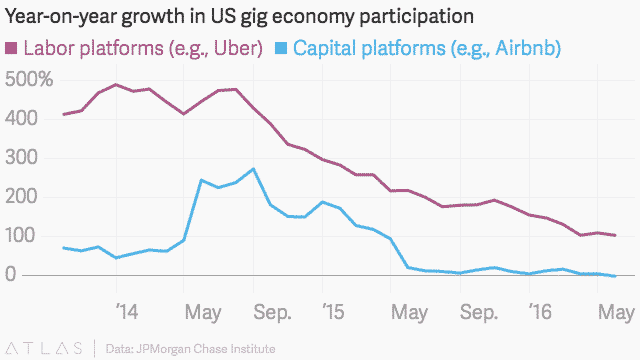 Yoy growth in US gig economy participation