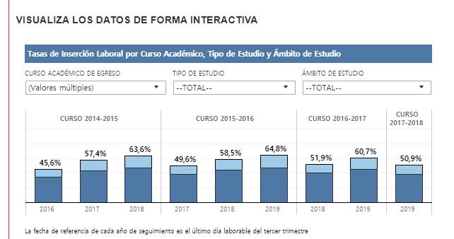 Inserción Laboral de los Egresados en Universidades Públicas de Andalucía