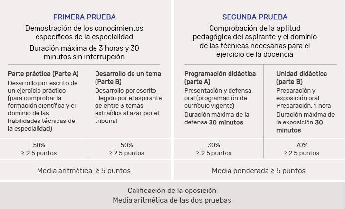 Fase oposición (60% para la calificación final) - Oposiciones Magisterio Andalucía