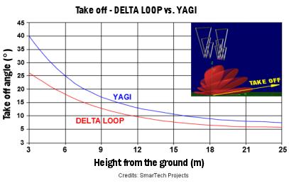 Delta Loop vs Yagi - Delta Loop 7 el  14/21/28 MHz