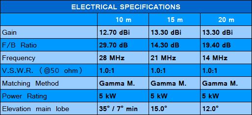 Delta_Loop_specifiche_elettriche