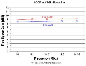 Loop_vs_Yagi_20m_ARRL