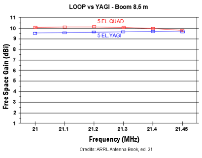 Loop_vs_Yagi_ARRL