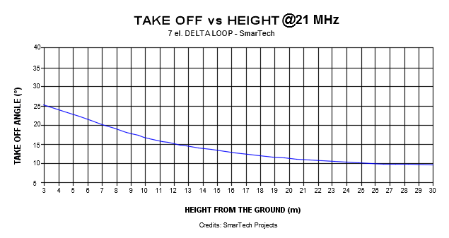 deltaloop_takeoff_21mhz