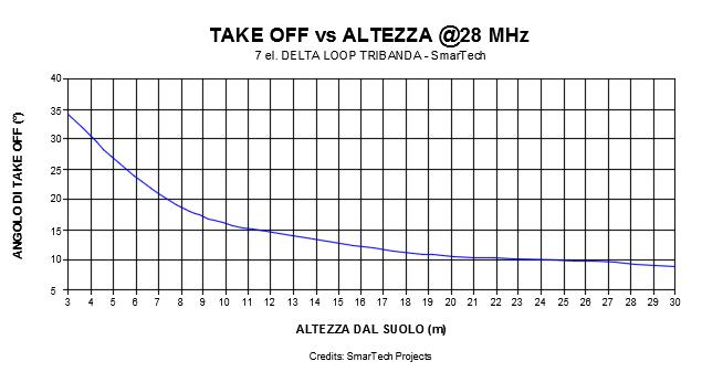 deltaloop_takeoff_28mhz