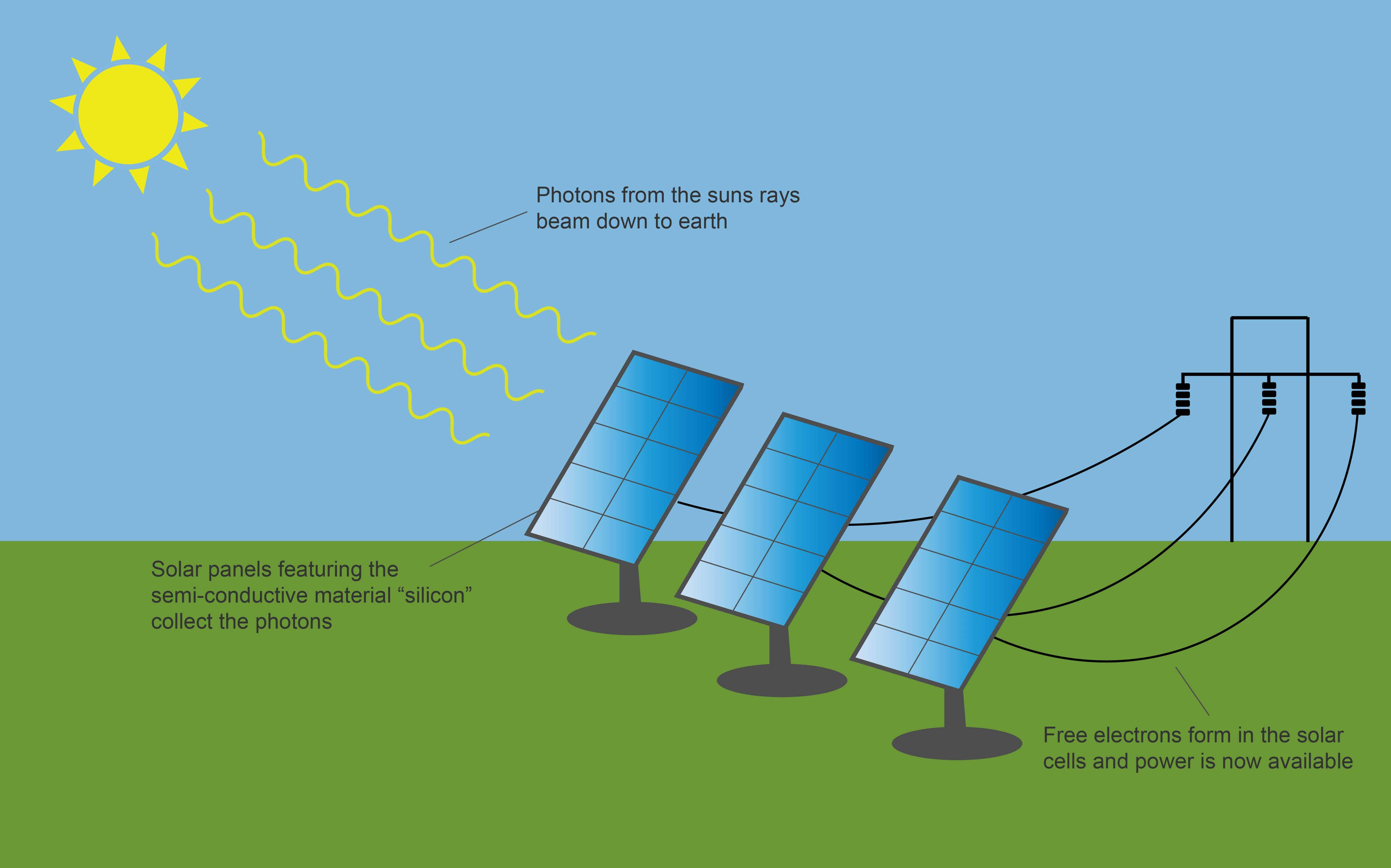 Solar Panel Diagram