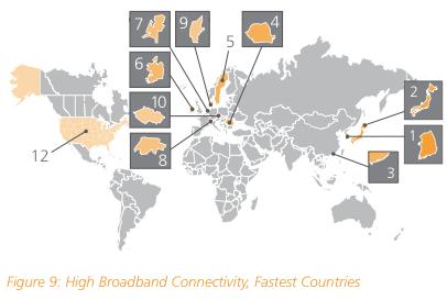 Korea Japan Fastest Internet Speed Connection