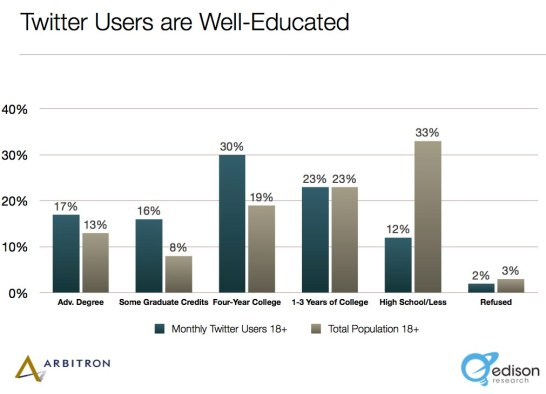 Twitter Education Statistics