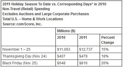 Black Friday Visits & Sales Statistics