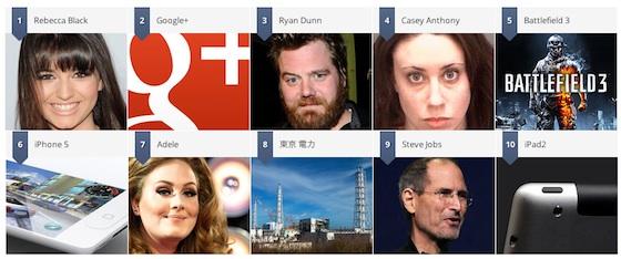google zeitgeist search rankings 2011