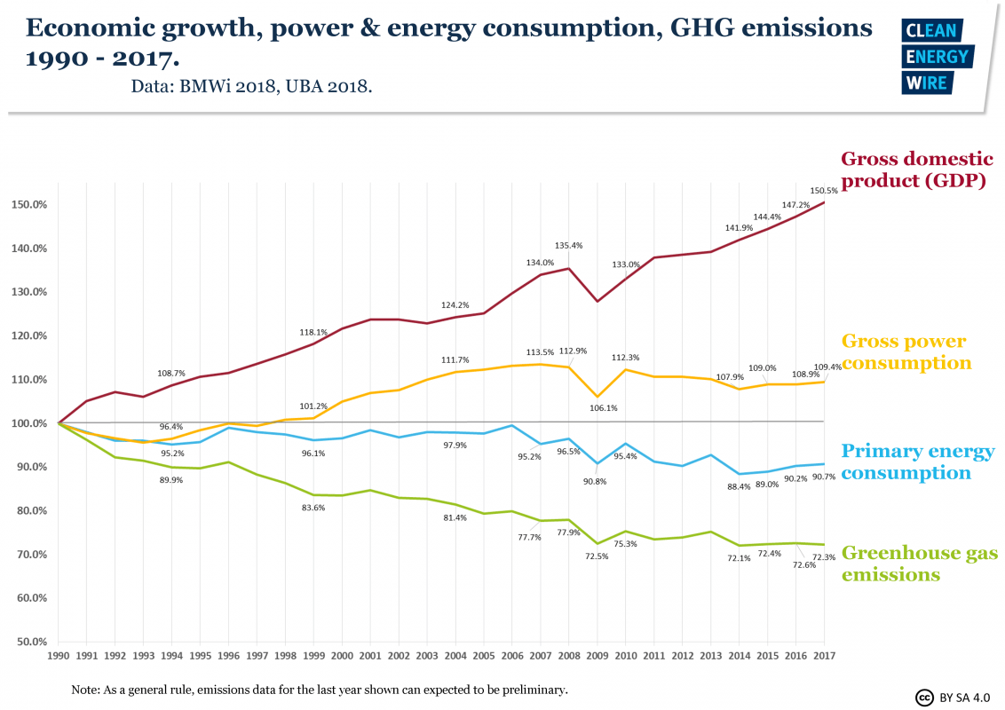 Germany's energy consumption and power mix in charts
