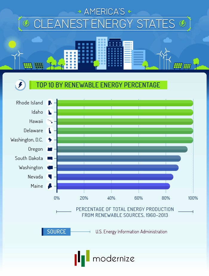 Top 10 Cleanest Energy States by Percentage