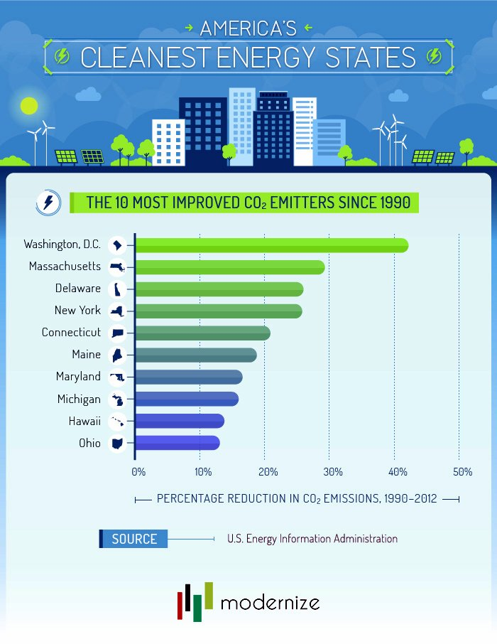 Top 10 Most Improved Clean Energy States