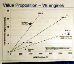 Delphi,Dynamic Skip Fire,Tula technology,cylinder deactivation,mpg, fuel economy