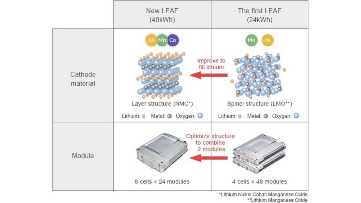 2019 Nissan Leaf 40kWh