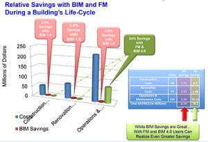 bim-Saving