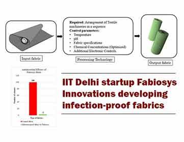 IIT delhi startup fabiosys Innovation developing infection - proof fabrics