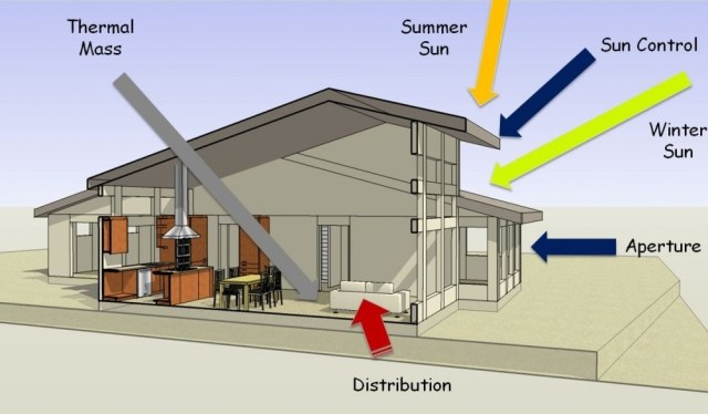 Basics of passive solar technology