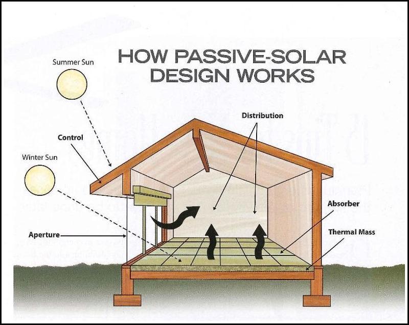 passive solar