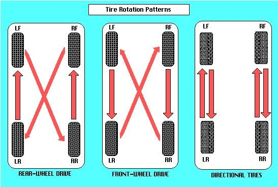 How Often To Rotate Tires >> How Often Should You Rotate Car Tires Blogging Hub