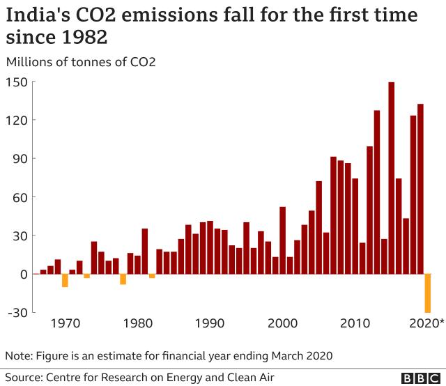 carbon-emissions-india