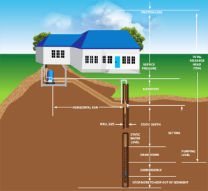 Determining Your Well Water Flow Rate On Systems With