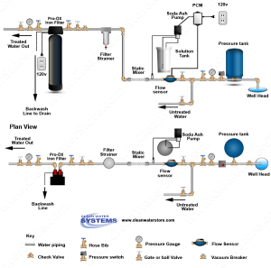 Well Water Diagram |Stenner Soda Ash > PCM > Mixer > Iron