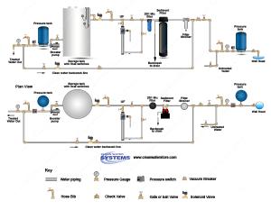 Well Water Diagram  Filter Strainer > Sediment Backwash > BB10 251 > UF > UV > Storage Tank